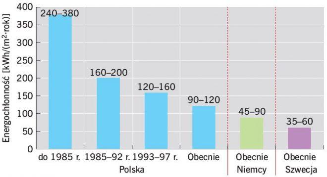 wykres porównania energochłonności