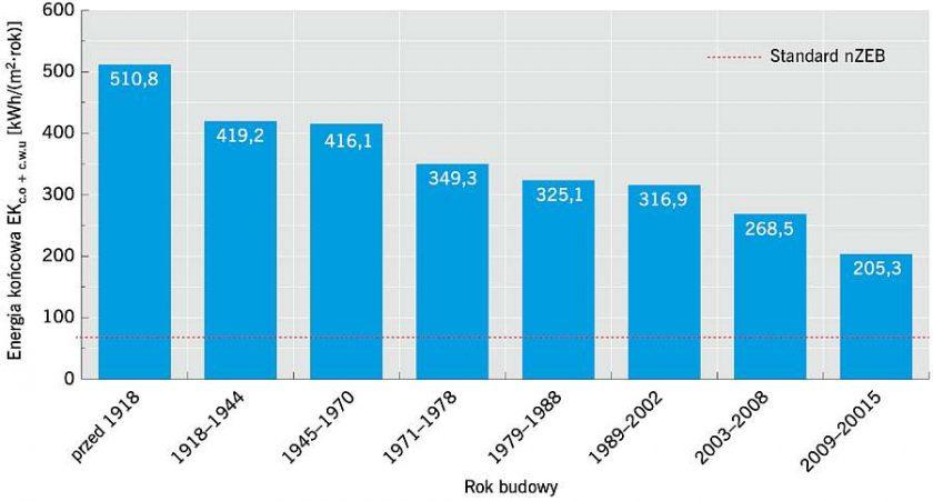 energetycznosc budynków w zależności od roku znoszenia