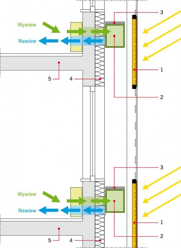 wariant  wentylowanej fasady podwójnej